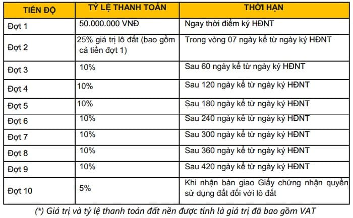 tien do thanh toan t&t long hau