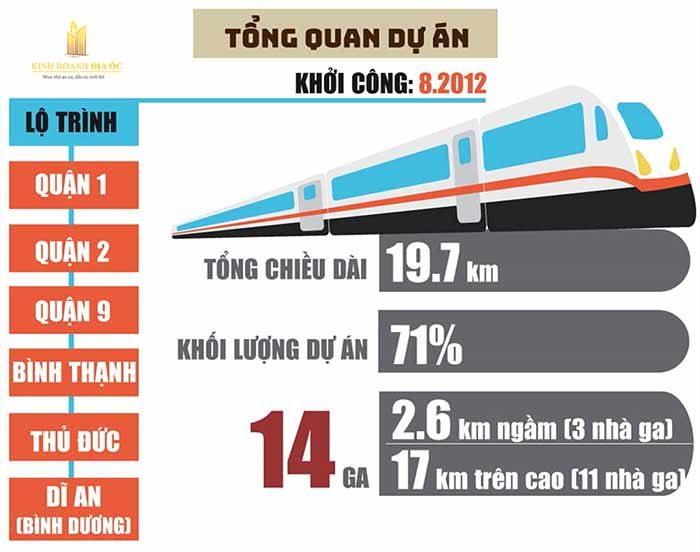 toan canh tuyen metro so 1