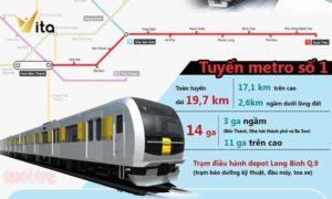 Tuyến Metro Số 1 Bến Thành – Suối Tiên Dự Kiến Hoàn Thành Năm 2020