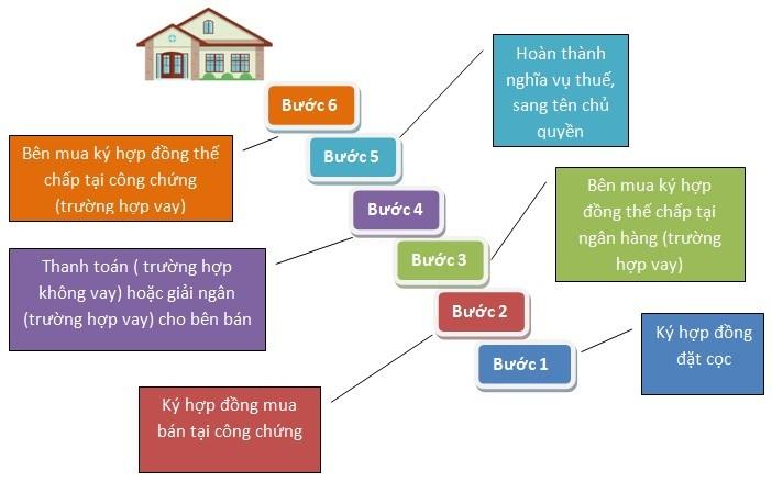quy trình mua bất động sản nhà đất