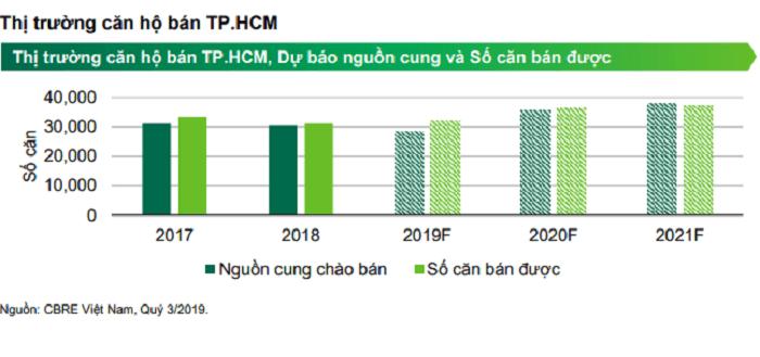 Thị trường căn hộ bán TP.HCM