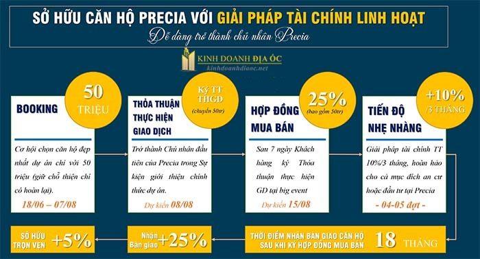 chính sách thanh toán chuẩn căn hộ Precia quận 2