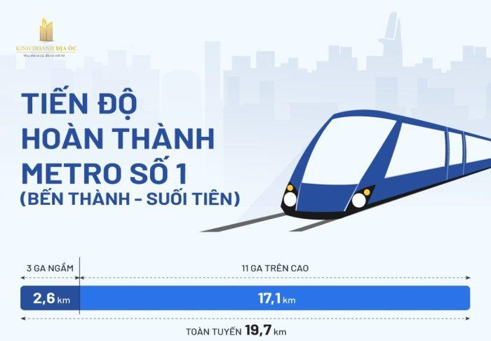 tiến độ tuyến metro số 1