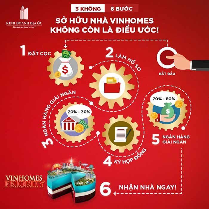 Vinhomes Priority - 6 bước mua nhà 0đ