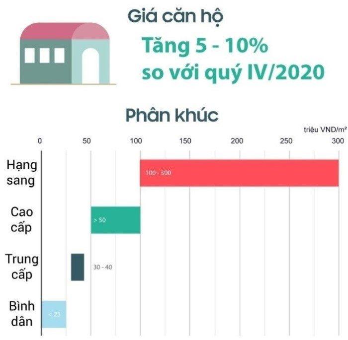 giá bán căn hộ theo phân khúc đầu năm 2021